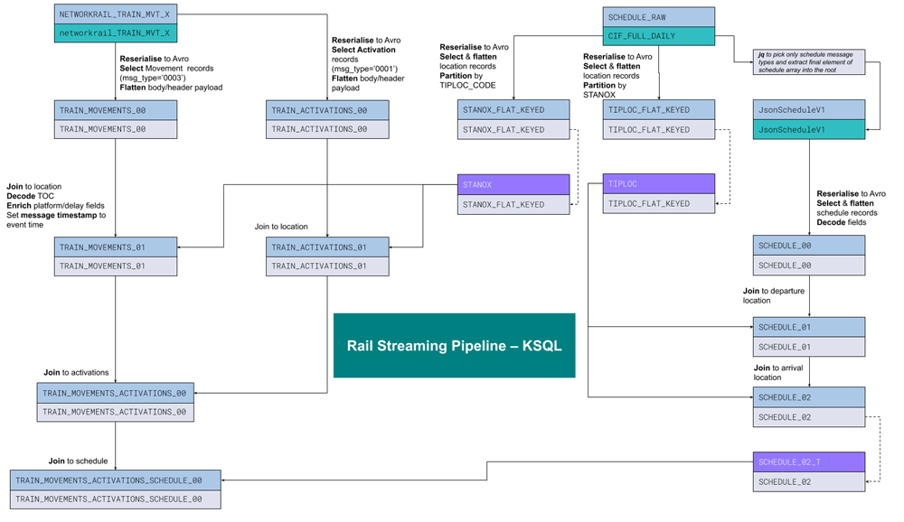 Rail Streaming Pipeline – KSQL