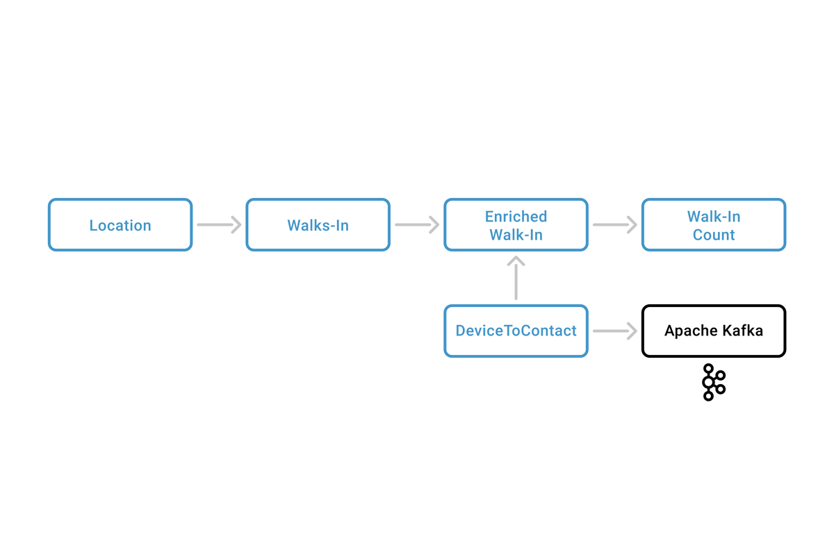 Zenreach system architecture