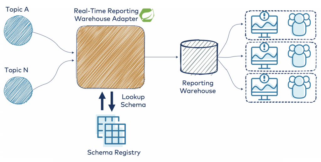 Real-Time Reporting Warehouse Adapter | Schema Registry