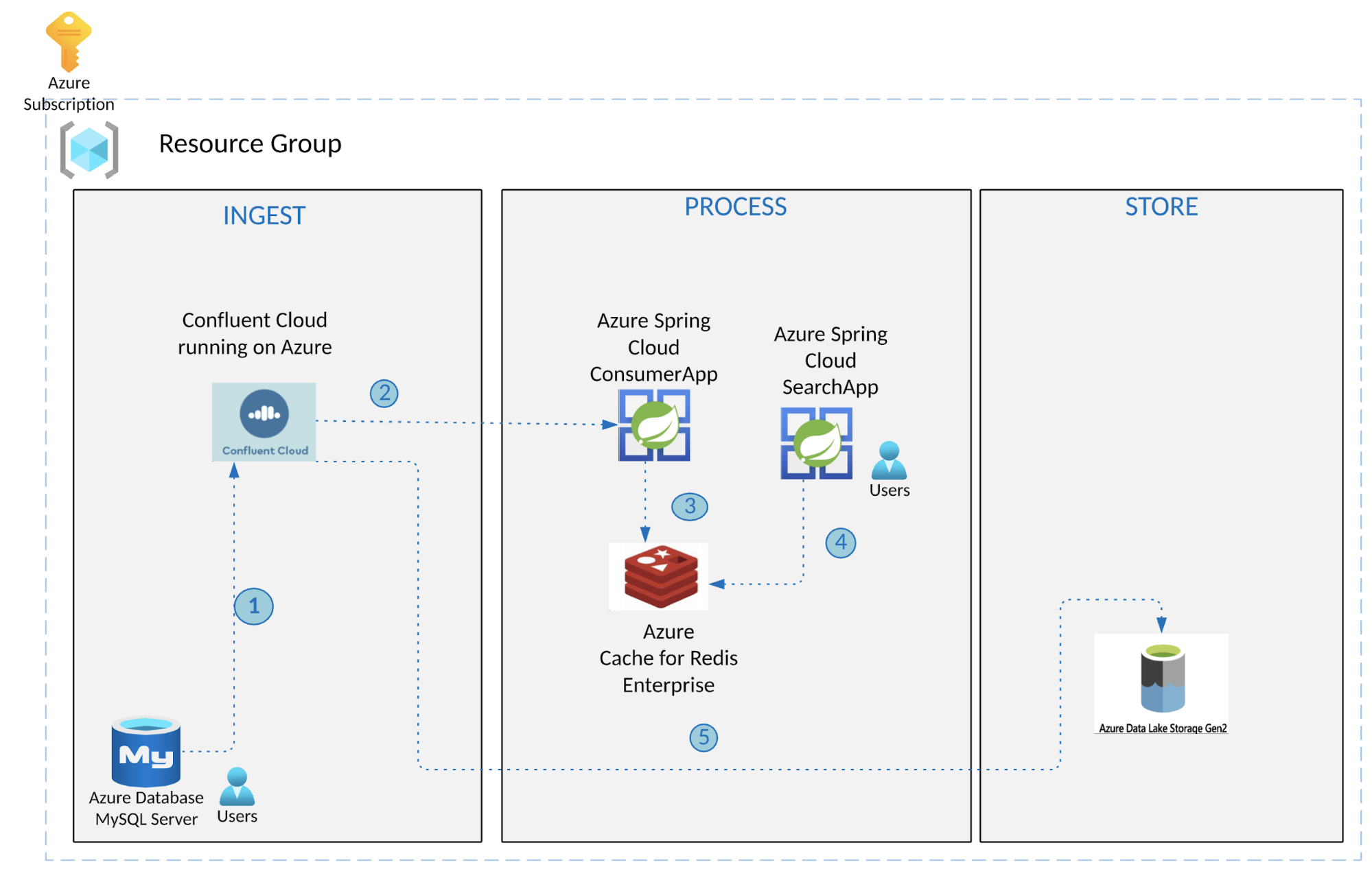 Real-time search using Azure Cache for Redis, Spring Cloud, and Confluent Cloud