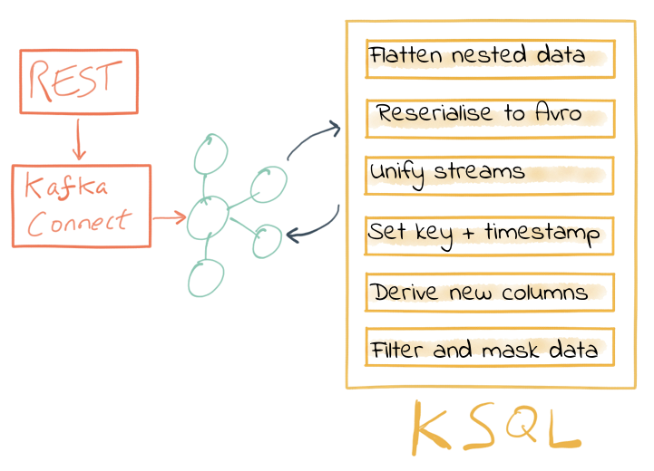 Data wrangling with KSQL and Kafka Connect