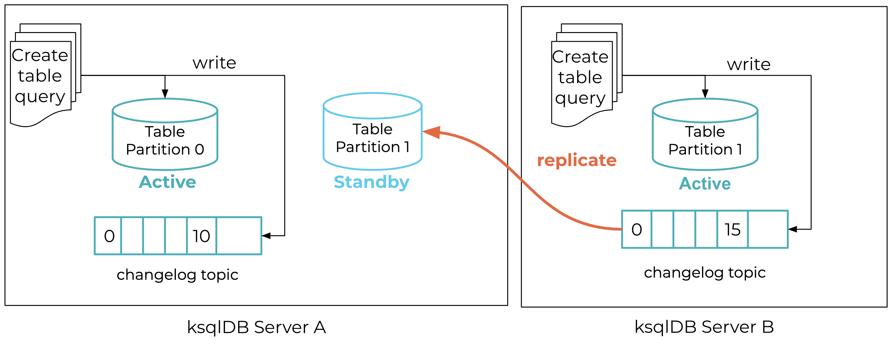 Replication during normal execution of a persistent push query