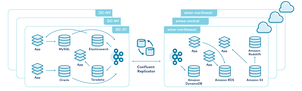Synchronization Between Datacenters with Confluent Replicator
