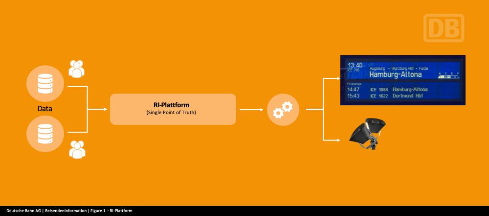 RI-Plattform