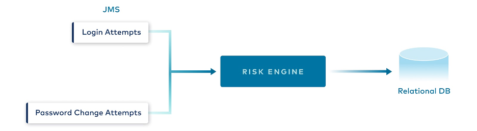 JMS | Risk Engine