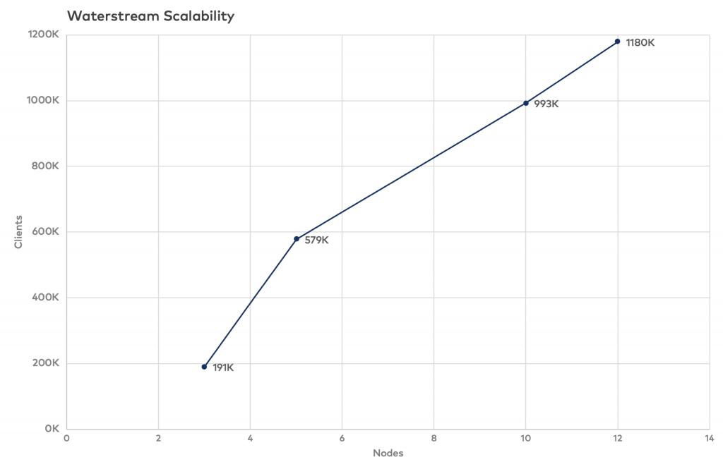 Waterstream Scalability