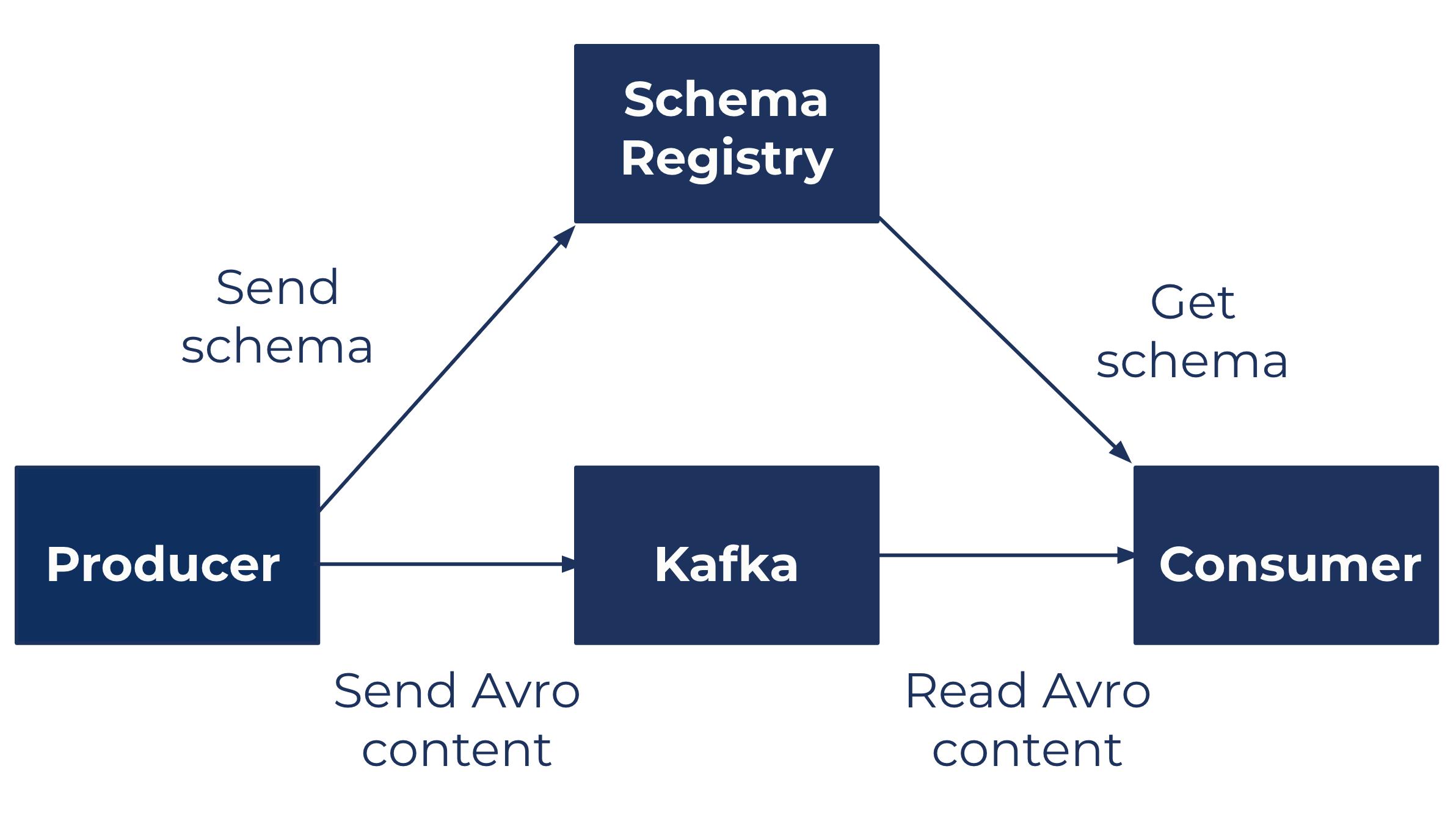 Confluent Schema Registry structure