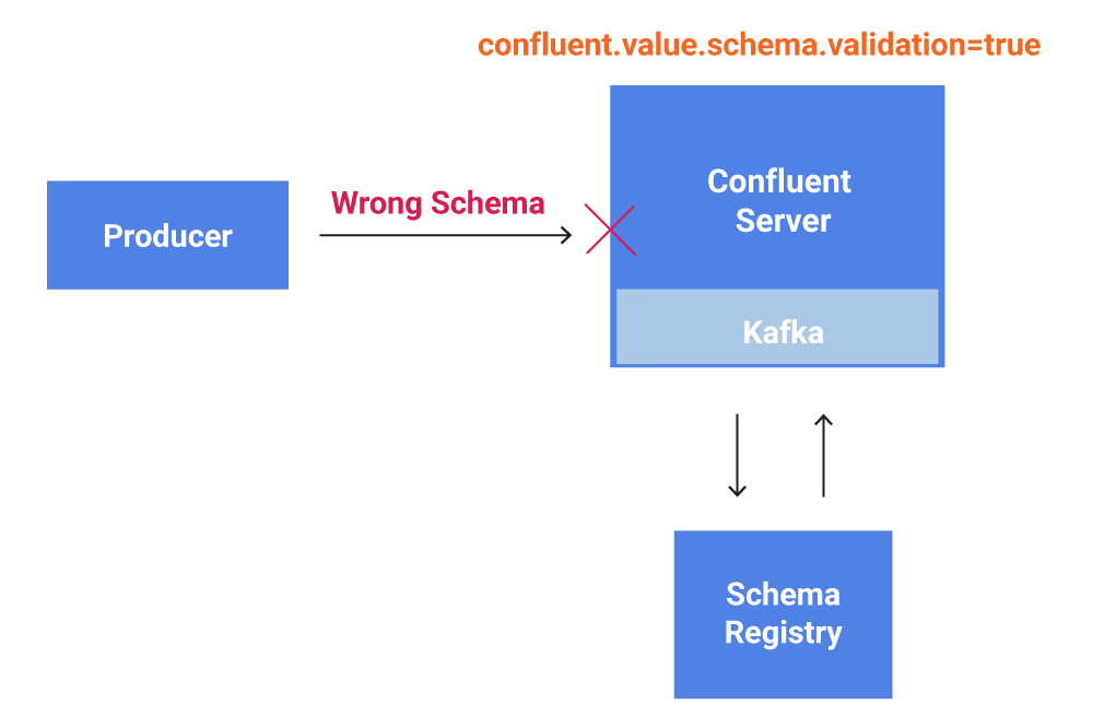 Schema Validation with Confluent 5.4-preview
