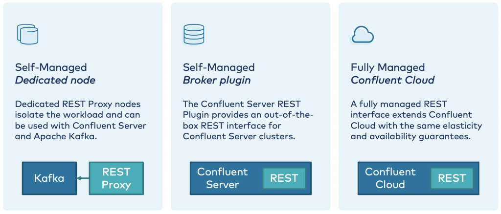 Self-managed: Dedicated node | Self-managed: Broker plugin | Fully Managed: Confluent Cloud