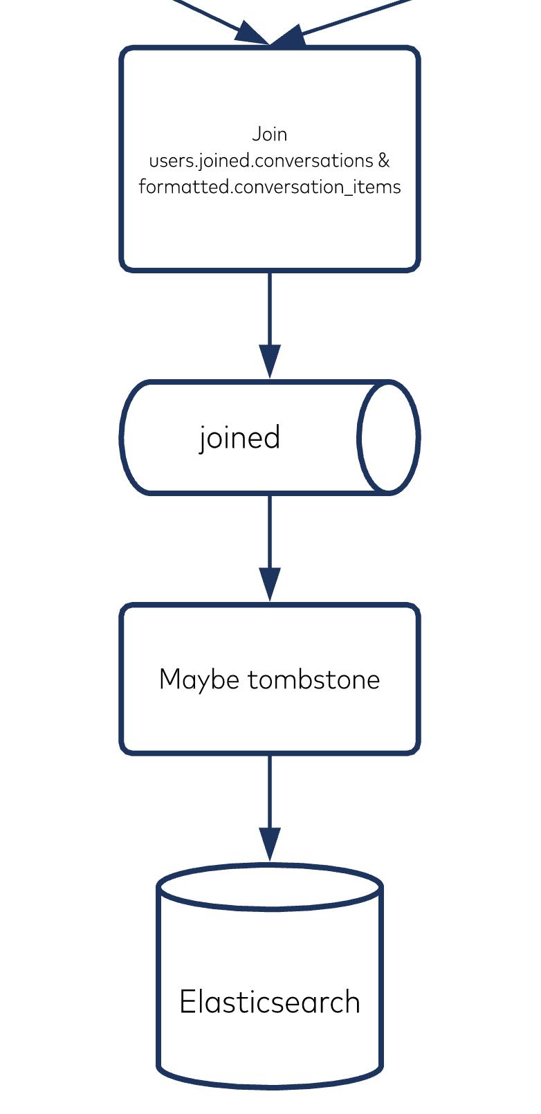 Sending tombstones to Elasticsearch