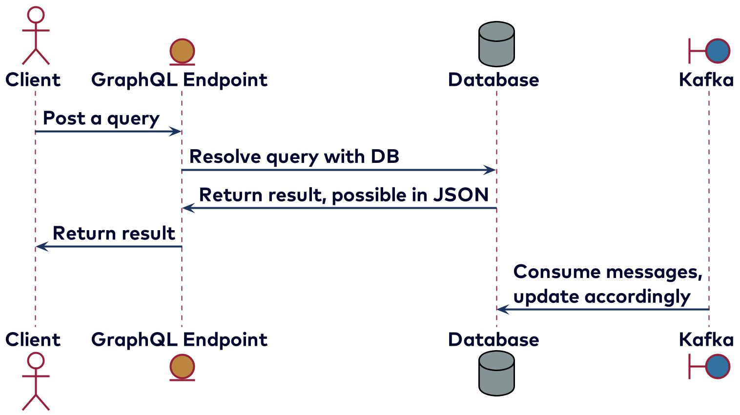 Sequence diagram of using GraphQL to resolve a query using a database