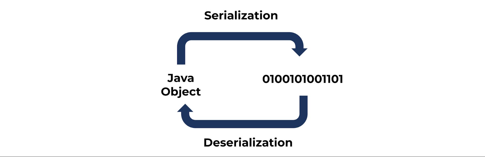 Serialization | Deserialization