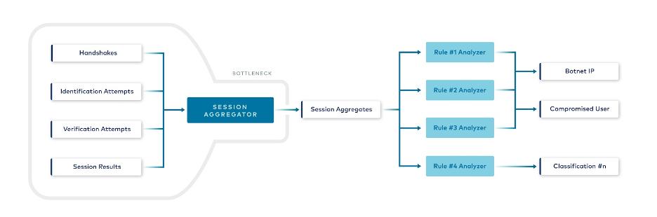 Session aggregator to Session aggregates