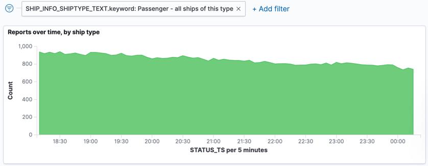 Passenger ship reporting times