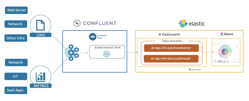 SIEM with Confluent Cloud and Elasticsearch