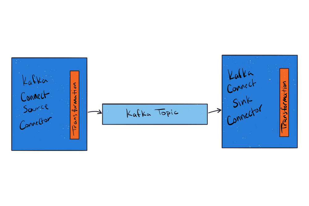 How to Use Single Message Transforms in Kafka Connect