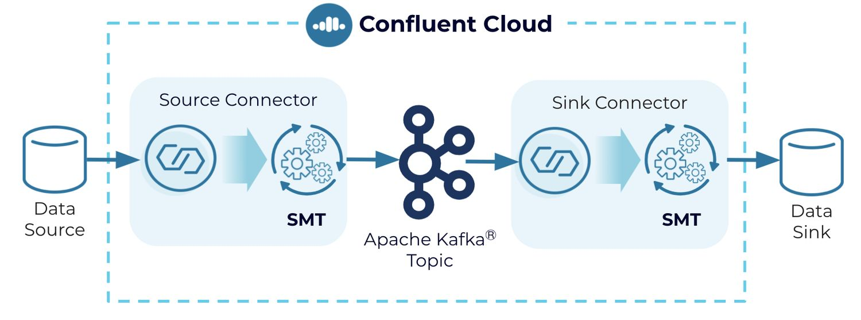 Single message transforms (SMTs) for Cloud