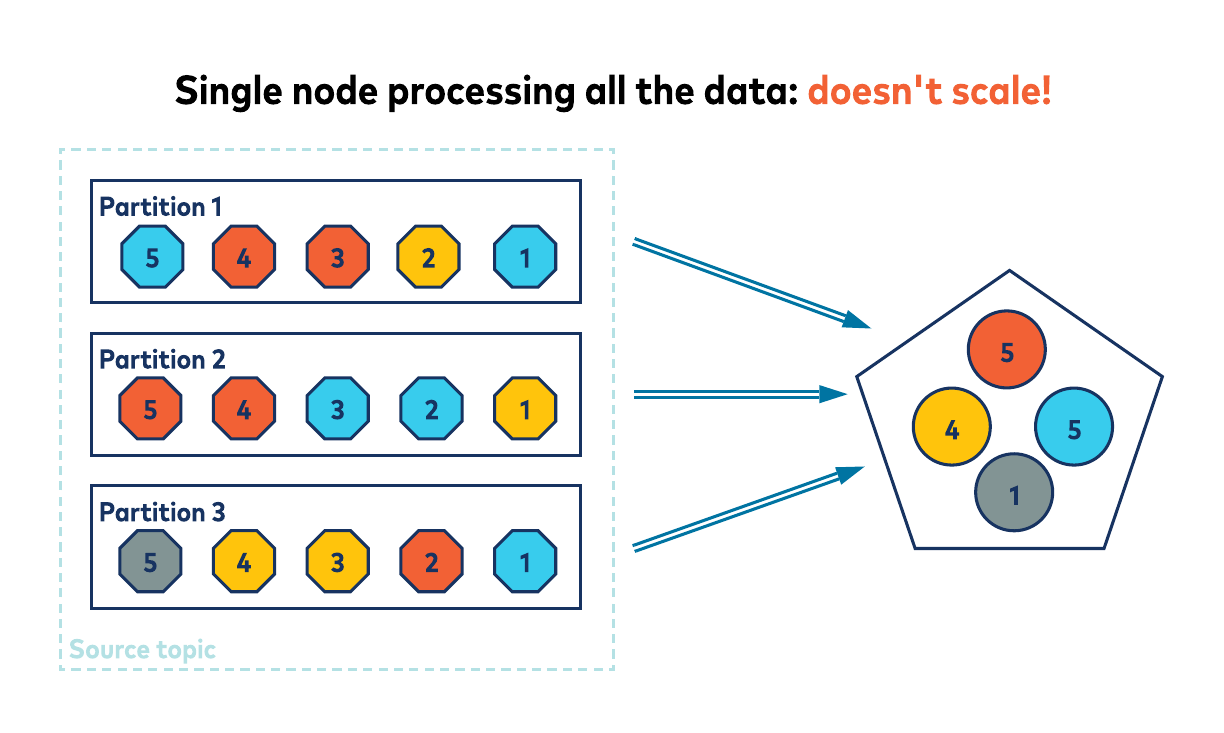 Single node processing all the data: doesn't scale!