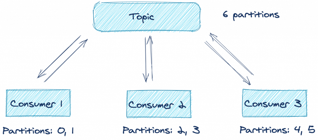 6 partitions | Topic | Consumer 1, 2 and 3