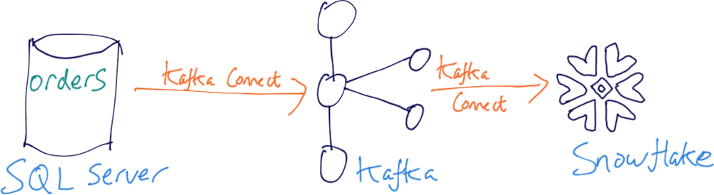 SQL Server ➝ Kafka Connect ➝ Kafka ➝ Kafka Connect ➝ Snowflake