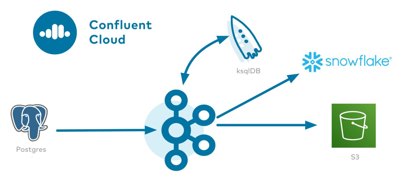 Confluent Cloud | Postgres | ksqlDB | Snowflake | S3
