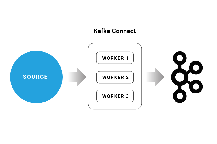 4 Steps to Creating Apache Kafka Connectors with the Kafka Connect API