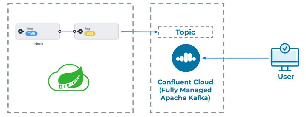 Confluent Cloud Fully Managed Apache Kafka