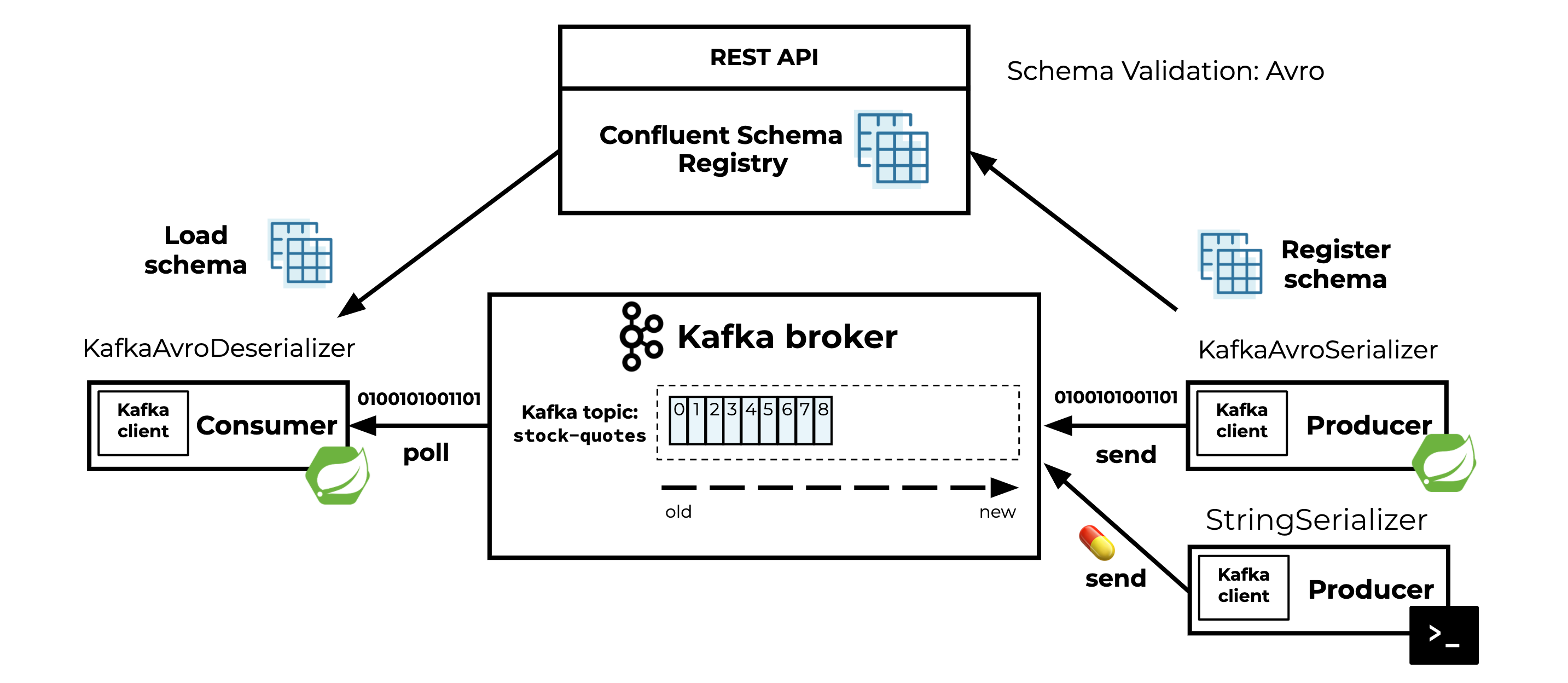 Consumer | REST API | Kafka Broker | Producers