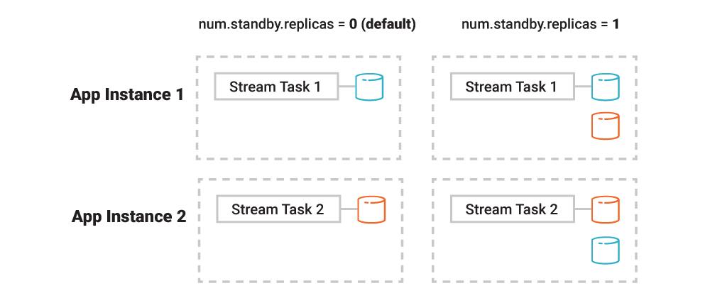 num.standby.replicas = 0 (default) | num.standby.replicas = 1