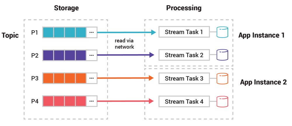 Storage (Topic) ➝ Read via Network ➝ Processing | State (App Instance 1 | App Instance 2)