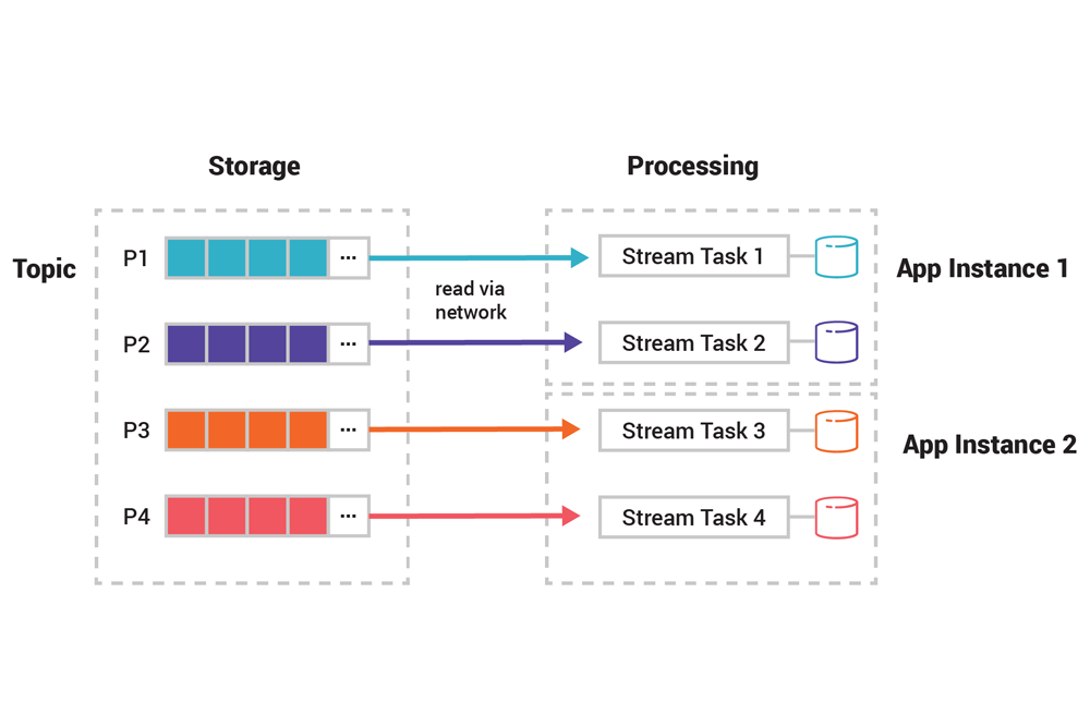 Streams and Tables in Apache Kafka: Processing Fundamentals with Kafka Streams and ksqlDB