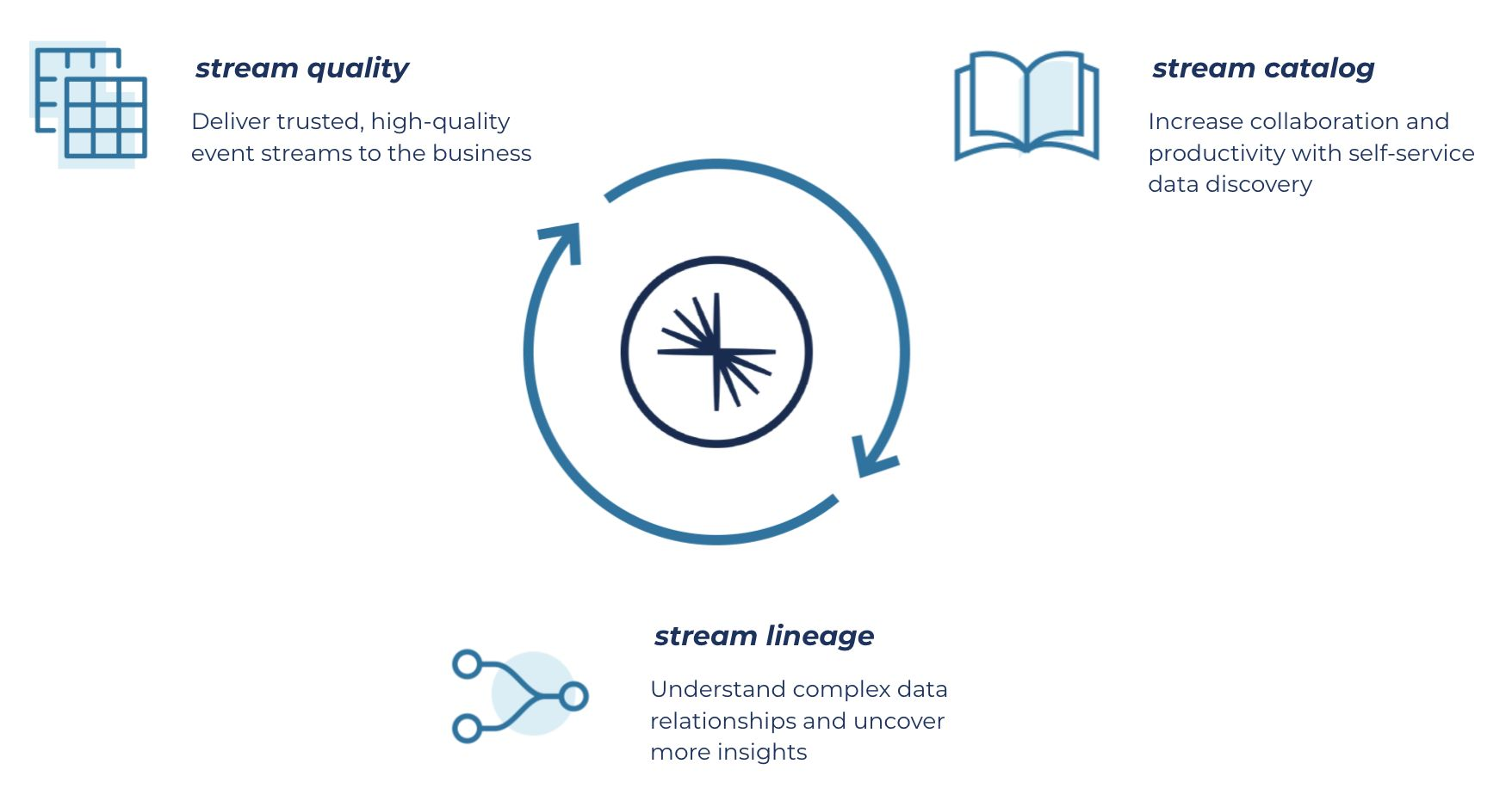 Stream Governance three key strategic pillars