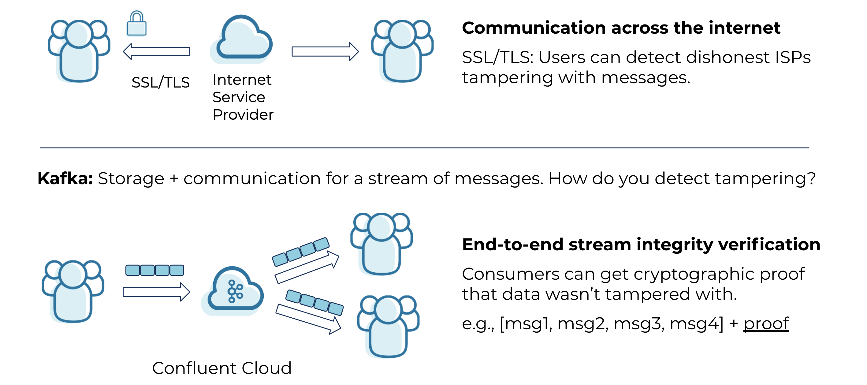 Communication across the internet | End-to-end stream integrity verification