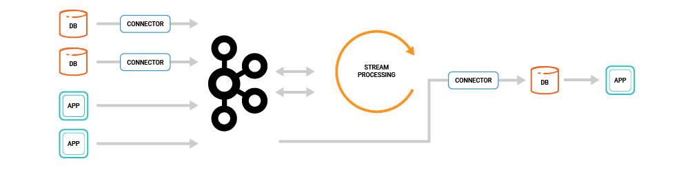Stream Processing Application Architecture