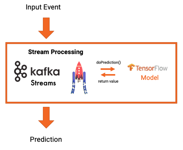 Input Event ➝ Stream Processing ➝ Prediction