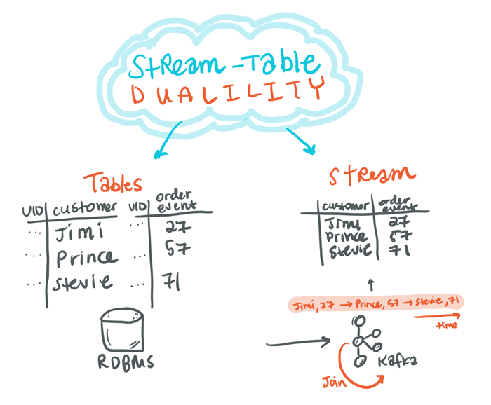 Stream-Table Duality