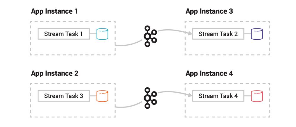 Stream Task 1 (App Instance 1) ➝ Kafka ➝ Stream Task 2 (App Instance 3) | Stream Task 3 (App Instance 2) ➝ Kafka ➝ Stream Task 4 (App Instance 4)