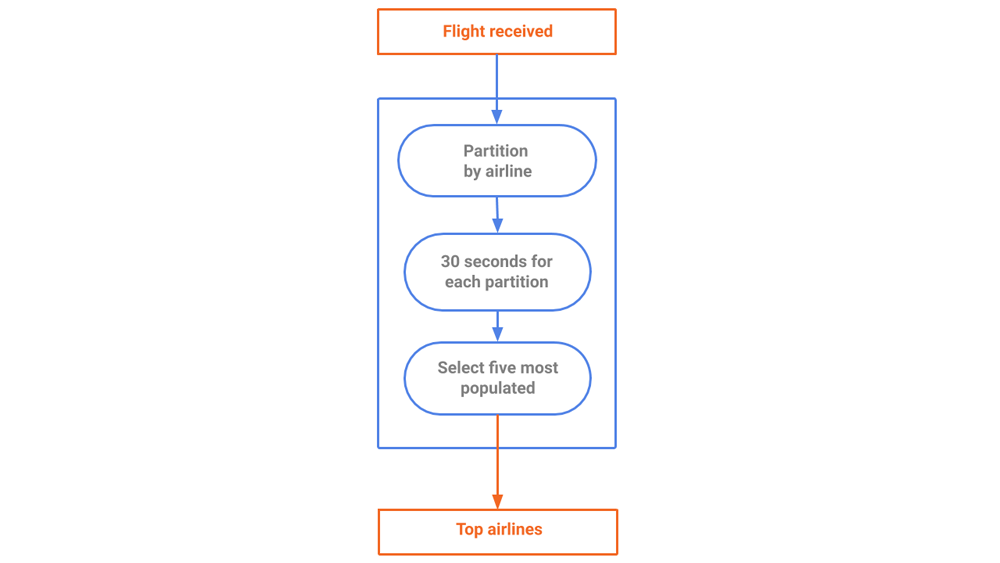 Figure 6. A stream generating a snapshot of top airlines