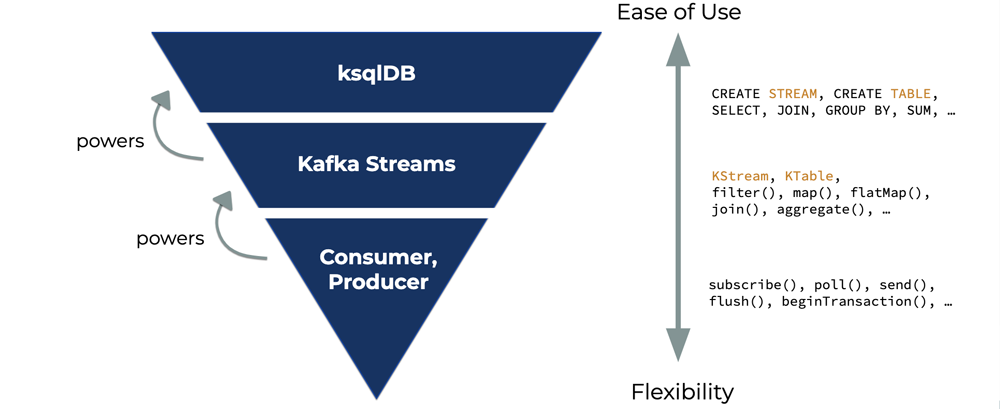 Ease of Use – ksqlDB | Kafka Streams | Consumer, Producer – Flexibility