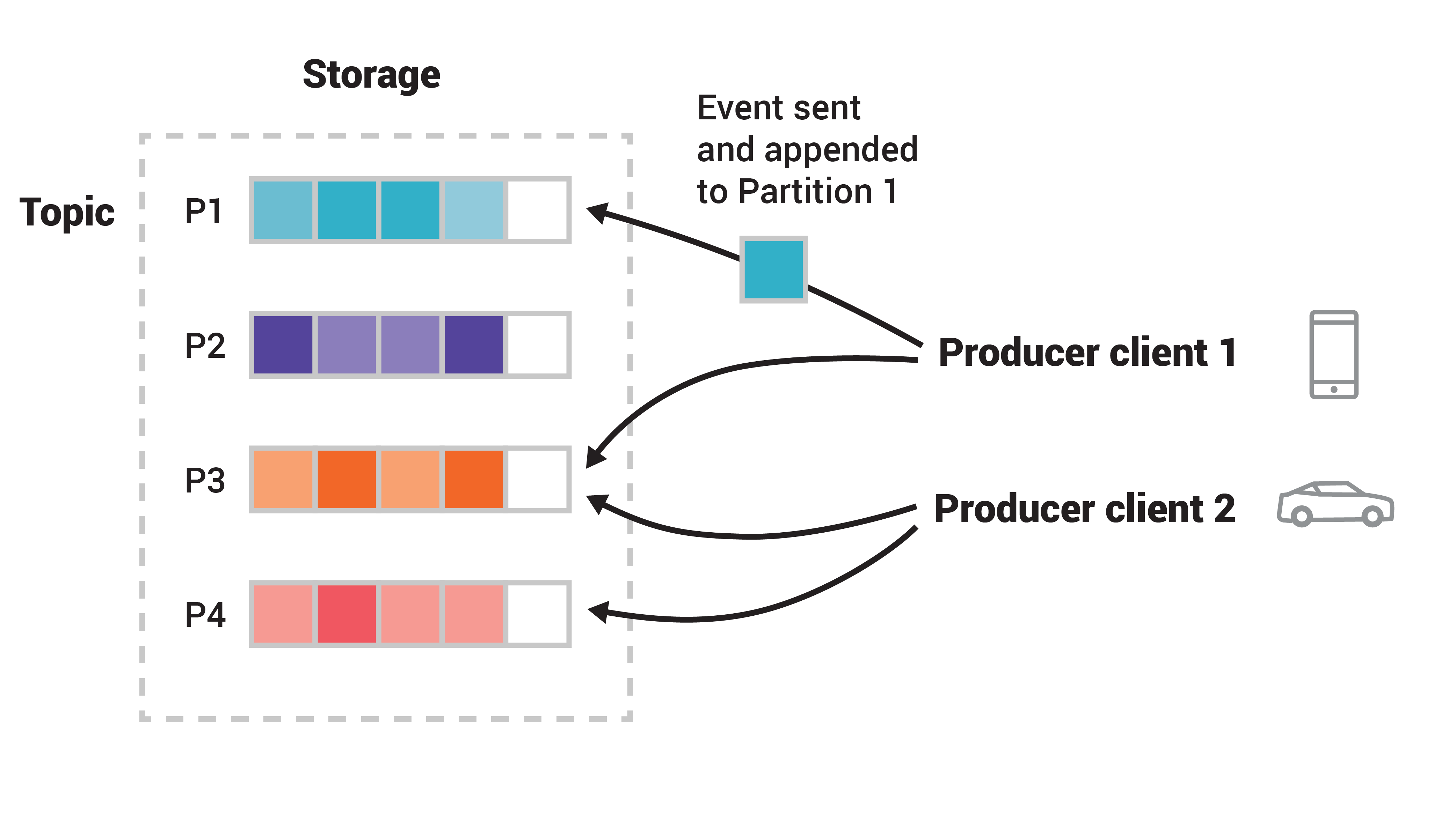 Two different producer clients are publishing, independently from each other, new events to the topic by writing events over the network to the topic's partitions.