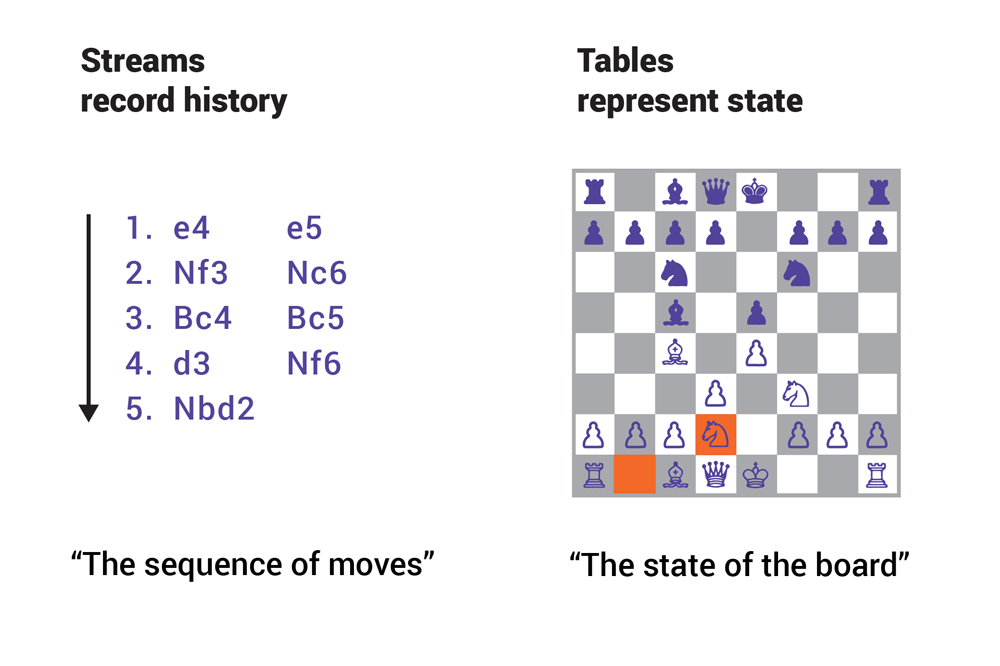 Figure 1. Streams record history. Tables represent state.