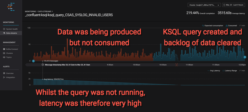 Confluent Control Center showing data latency for a KSQL query that's back-processing data