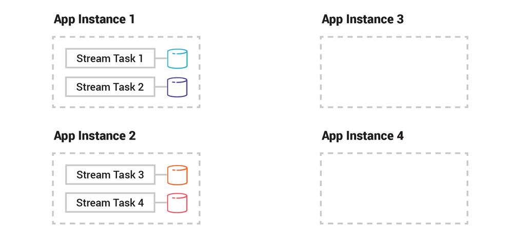 App Instance 1: Stream Task 1, Stream Task 2 | App Instance 2: Stream Task 3, Stream Task 4 | App Instance 3 | App Instance 4