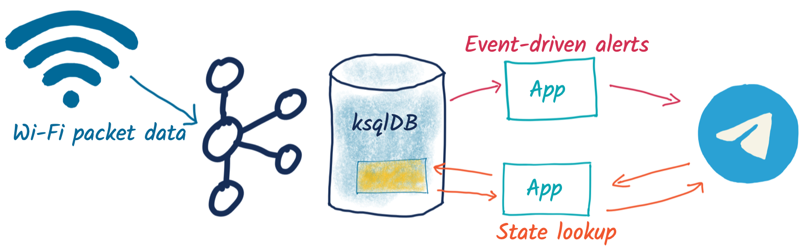 Wi-Fi packet data ➝ Kafka, ksqlDB | Event-driven app, State lookup | Telegram