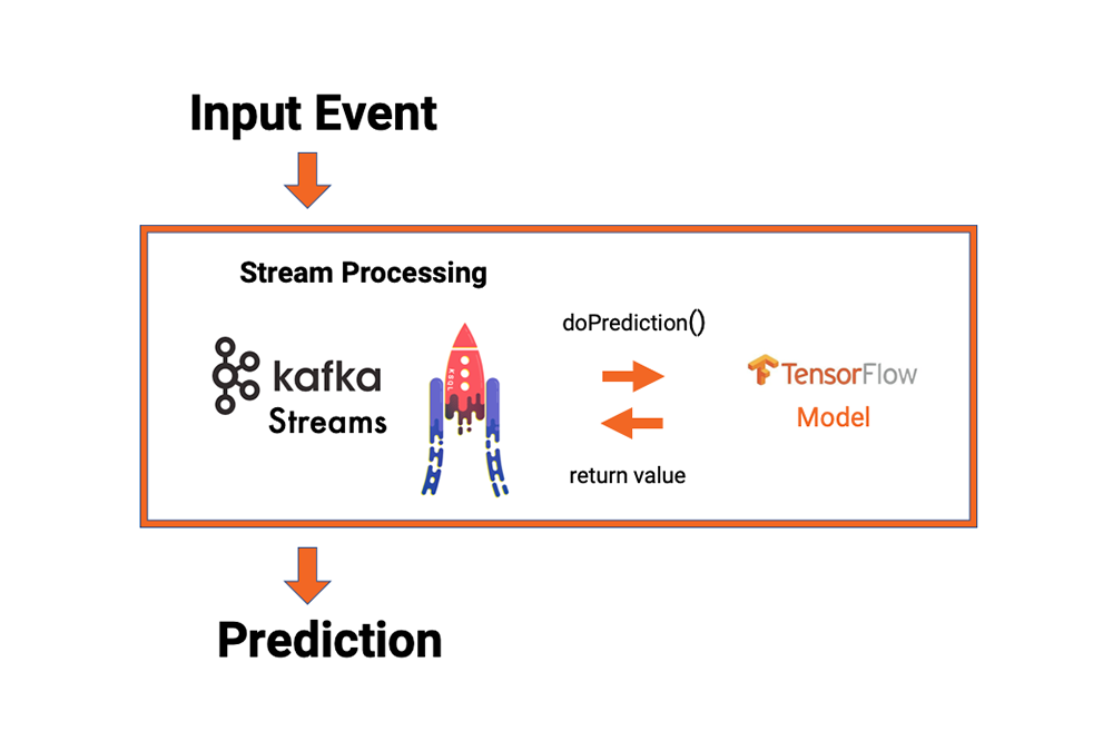 Machine Learning and Real-Time Analytics in Apache Kafka Applications