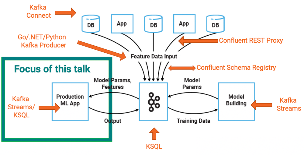 Machine Learning and Real-Time Analytics in Apache Kafka