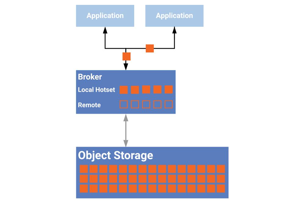 Infinite Storage in Confluent Platform
