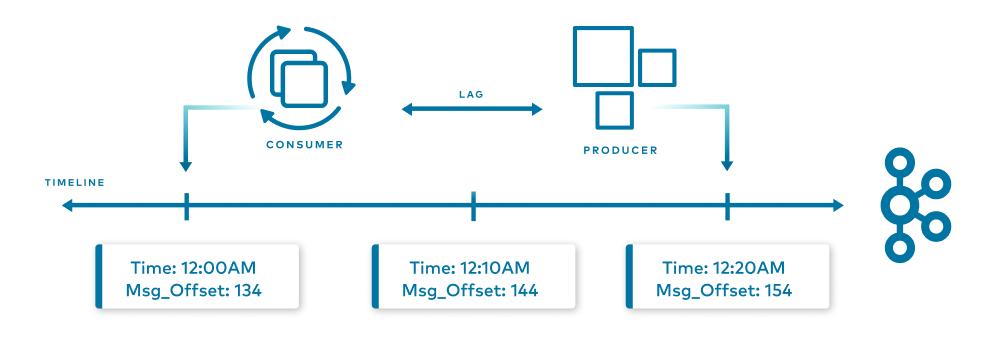 Timeline | Consumer | Lag | Producer