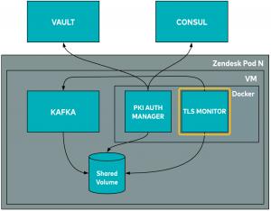 Kafka broker VM | TLS monitor