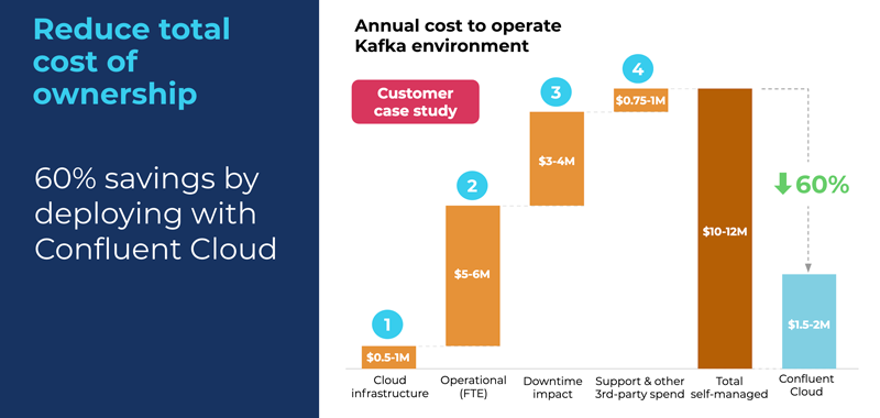 Reduce total cost of ownership | 80% savings by deploying with Confluent Cloud